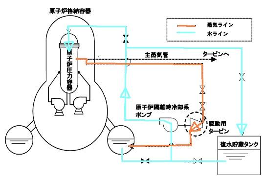 隔離時冷却系の系統図 Clickで拡大